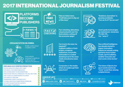 Edelman: International Journalistm Festival 2017