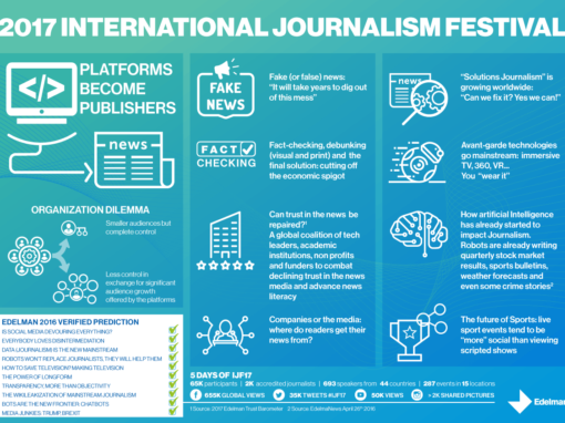 Edelman: International Journalism Festival 2017