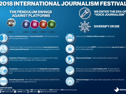 Edelman: International Journalism Festival 2018